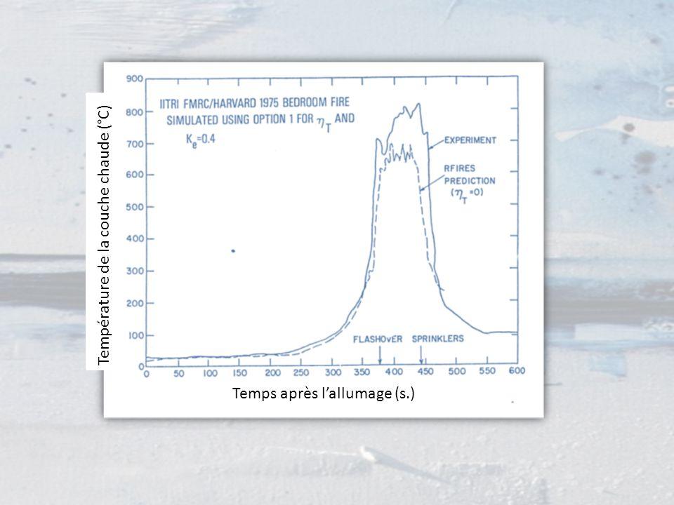 Temps après l'allumage (s.) Température de la couche chaude (°C)