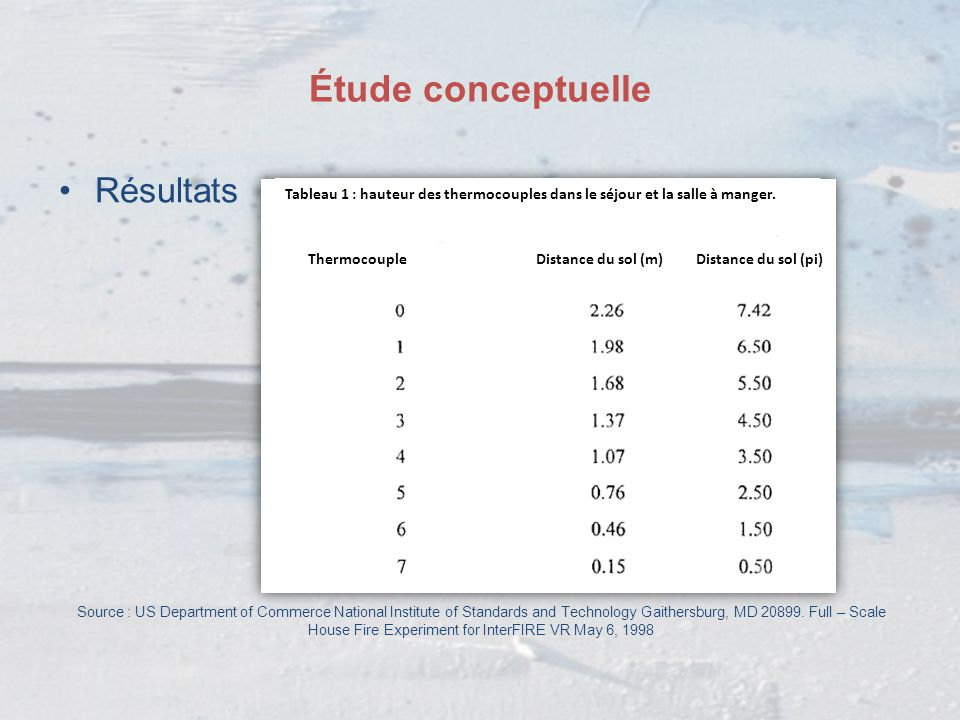 Étude conceptuelle Résultats Source : US Department of Commerce National Institute of Standards and Technology Gaithersburg, MD 20899. Full – Scale Ho