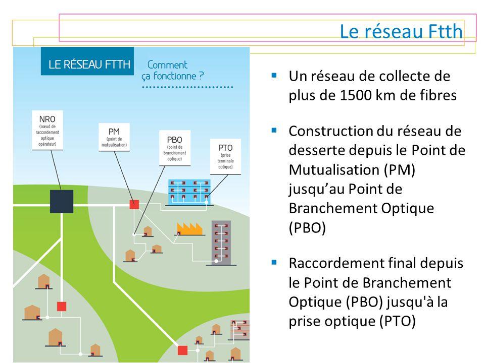 Le réseau Ftth  Un réseau de collecte de plus de 1500 km de fibres  Construction du réseau de desserte depuis le Point de Mutualisation (PM) jusqu'a