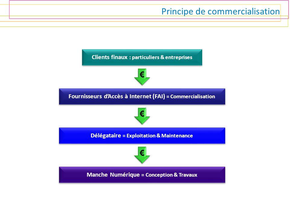 Principe de commercialisation Clients finaux : particuliers & entreprises Fournisseurs d'Accès à Internet (FAI) = Commercialisation € € Délégataire =