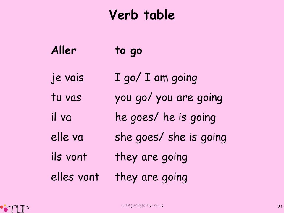 Language Term 2 21 Allerto go je vaisI go/ I am going tu vasyou go/ you are going il vahe goes/ he is going elle vashe goes/ she is going ils vontthey are going elles vontthey are going Verb table