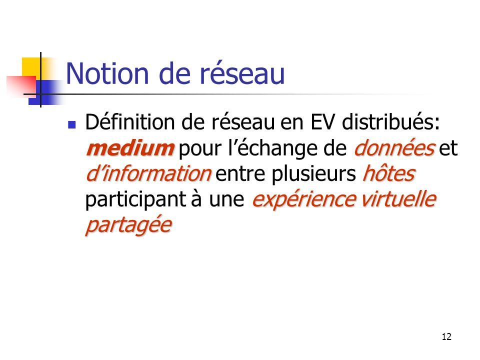 12 Notion de réseau mediumdonnées d'informationhôtes expérience virtuelle partagée Définition de réseau en EV distribués: medium pour l'échange de données et d'information entre plusieurs hôtes participant à une expérience virtuelle partagée