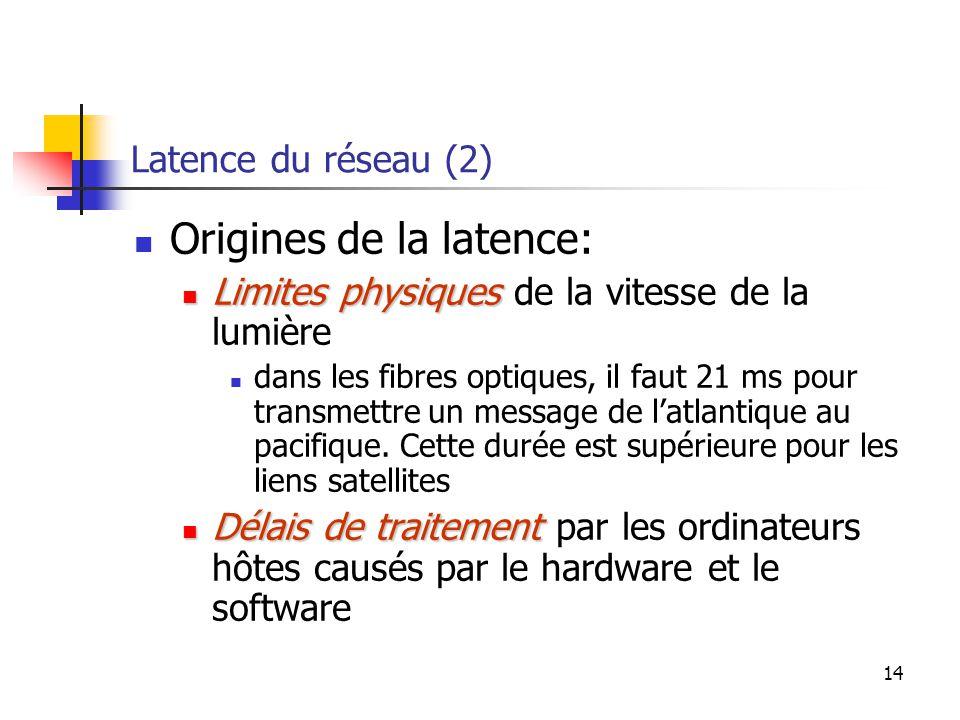 14 Latence du réseau (2) Origines de la latence: Limites physiques Limites physiques de la vitesse de la lumière dans les fibres optiques, il faut 21 ms pour transmettre un message de l'atlantique au pacifique.
