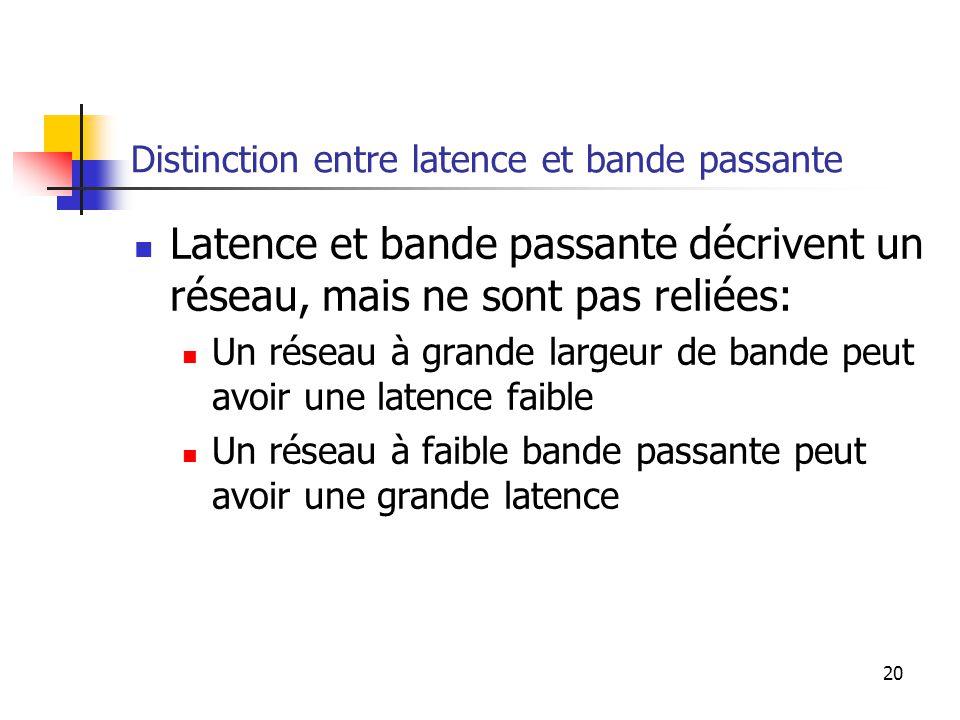 20 Distinction entre latence et bande passante Latence et bande passante décrivent un réseau, mais ne sont pas reliées: Un réseau à grande largeur de bande peut avoir une latence faible Un réseau à faible bande passante peut avoir une grande latence