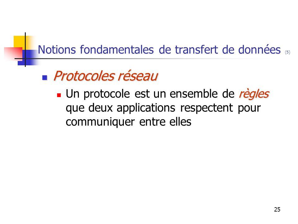 25 Notions fondamentales de transfert de données (5) Protocoles réseau Protocoles réseau règles Un protocole est un ensemble de règles que deux applications respectent pour communiquer entre elles