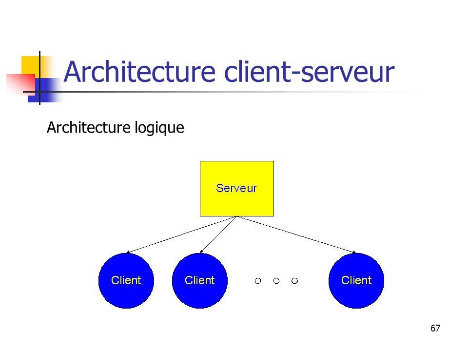 67 Architecture client-serveur Architecture logique