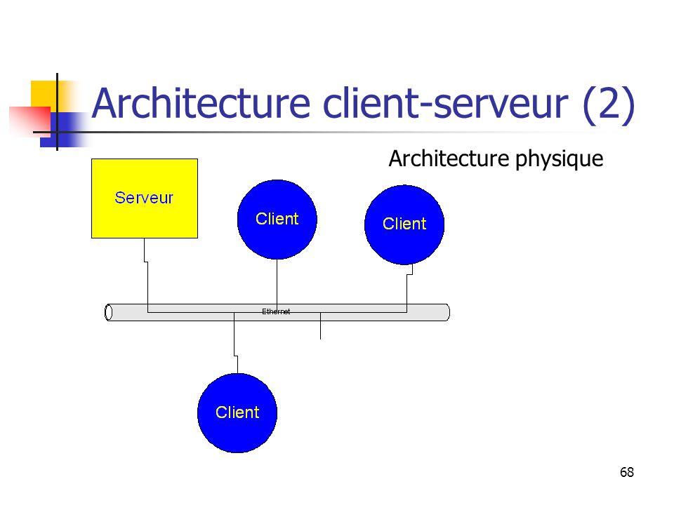 68 Architecture client-serveur (2) Architecture physique