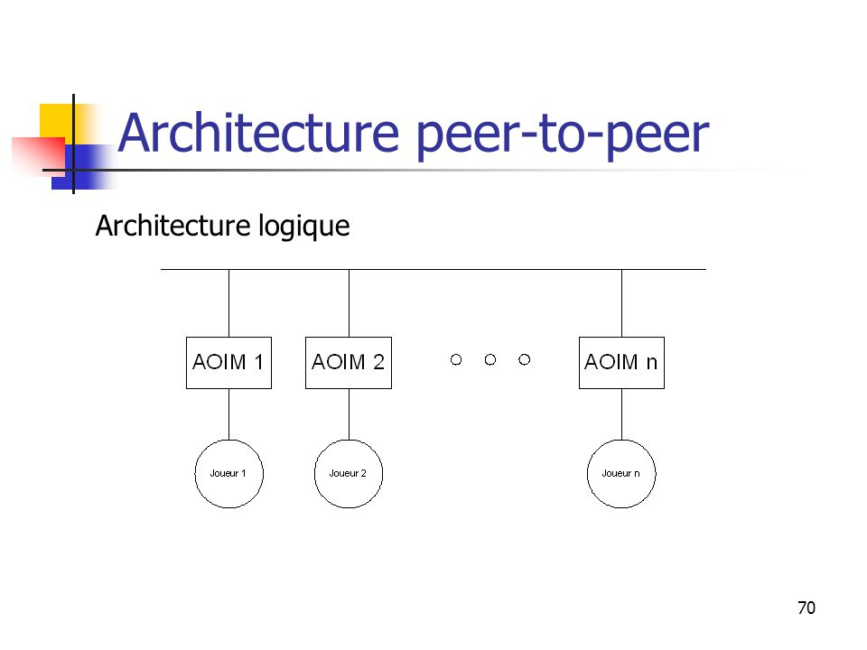 70 Architecture peer-to-peer Architecture logique