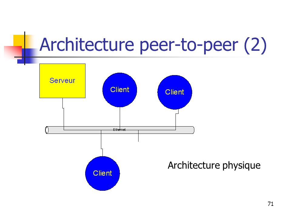 71 Architecture peer-to-peer (2) Architecture physique