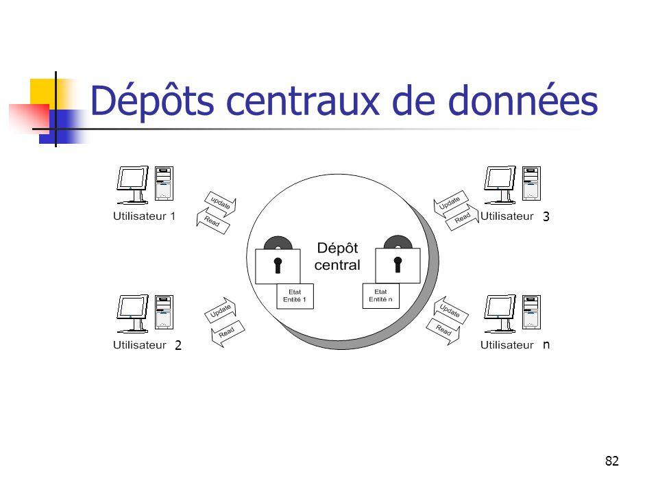 82 Dépôts centraux de données 2 3 n