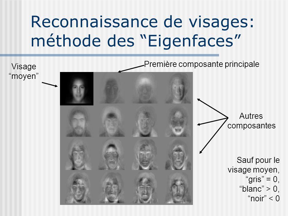 Reconnaissance de visages: méthode des Eigenfaces Visage moyen Première composante principale Autrescomposantes Sauf pour le visage moyen, gris = 0, blanc > 0, noir < 0