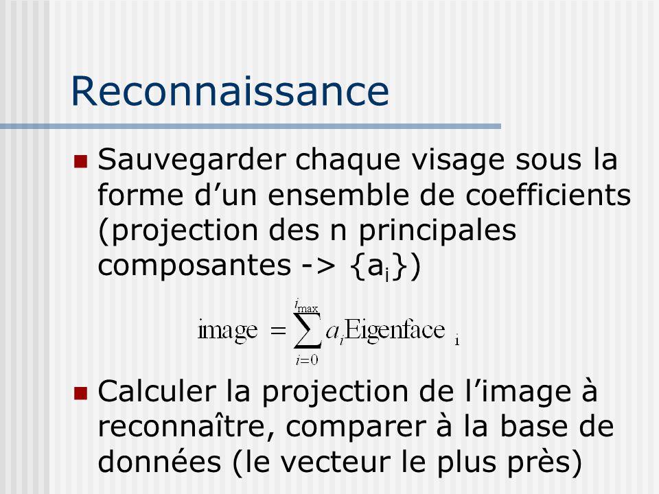 Reconnaissance Sauvegarder chaque visage sous la forme d'un ensemble de coefficients (projection des n principales composantes -> {a i }) Calculer la projection de l'image à reconnaître, comparer à la base de données (le vecteur le plus près)
