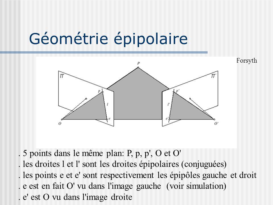 . 5 points dans le même plan: P, p, p', O et O'. les droites l et l' sont les droites épipolaires (conjuguées). les points e et e' sont respectivement