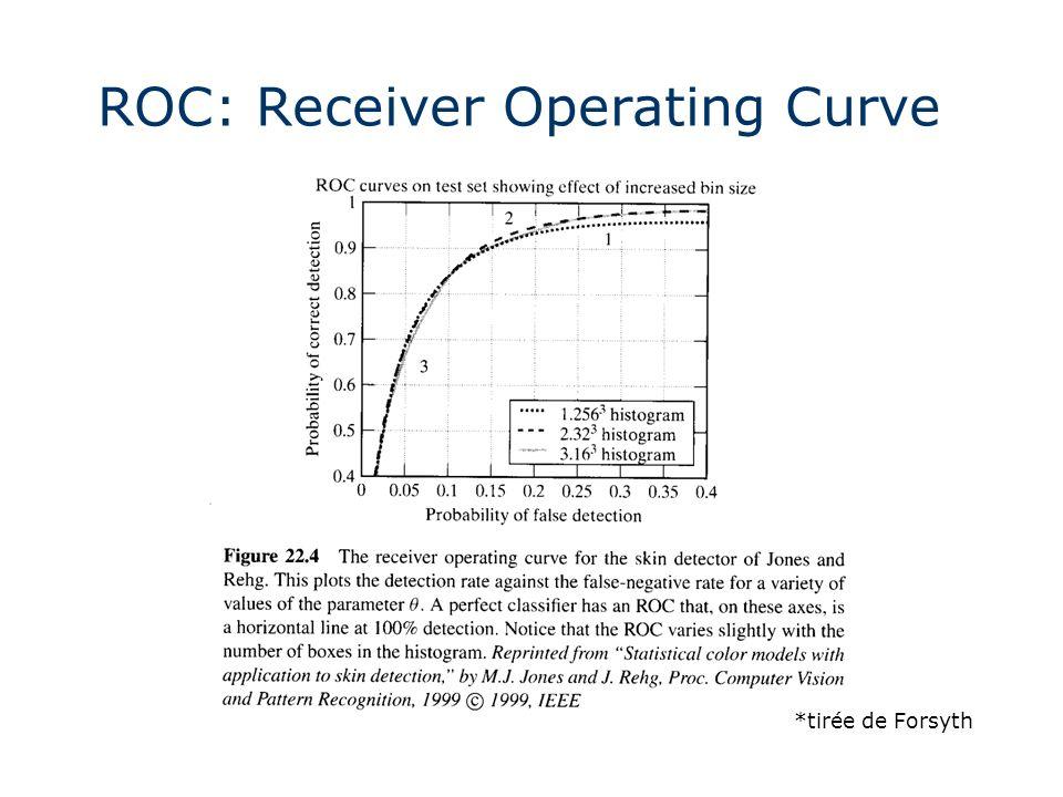 ROC: Receiver Operating Curve *tirée de Forsyth