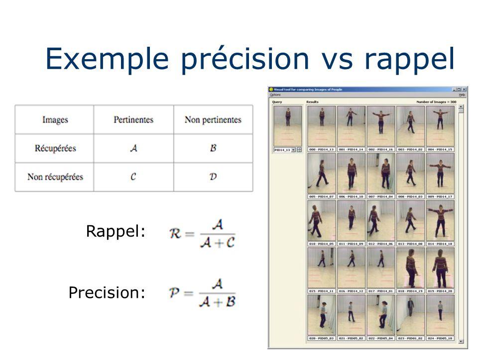 Exemple précision vs rappel Rappel: Precision: