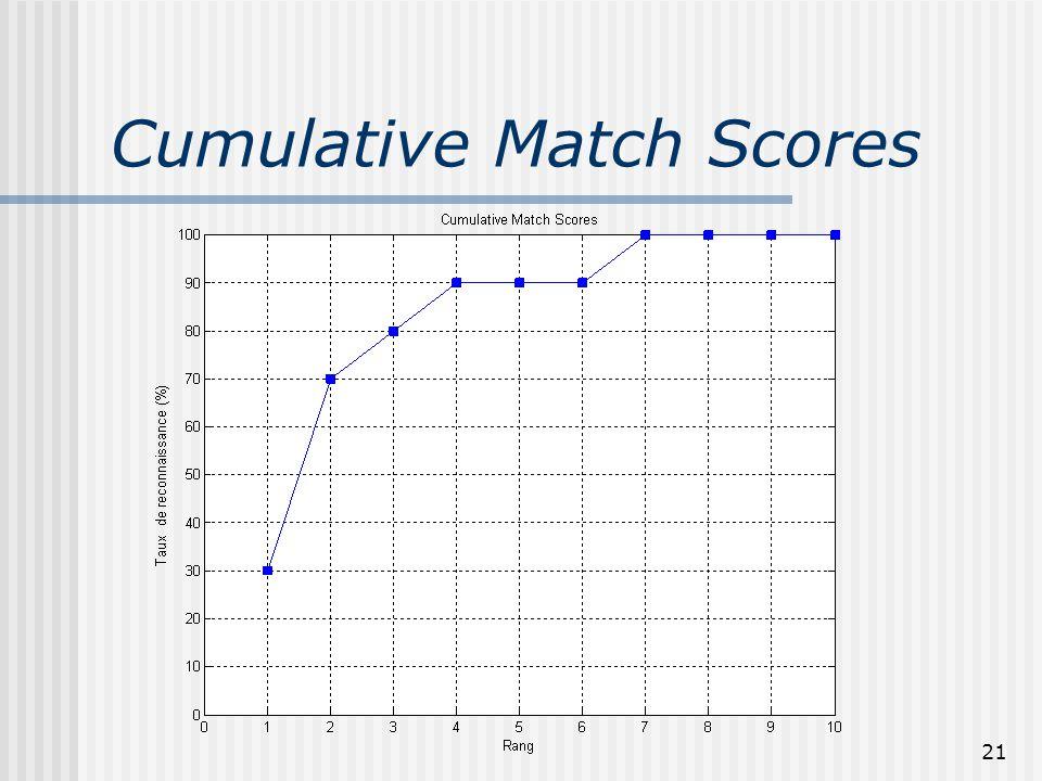 Cumulative Match Scores 21