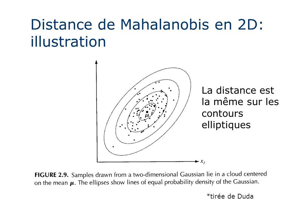 Distance de Mahalanobis en 2D: illustration *tirée de Duda La distance est la même sur les contours elliptiques