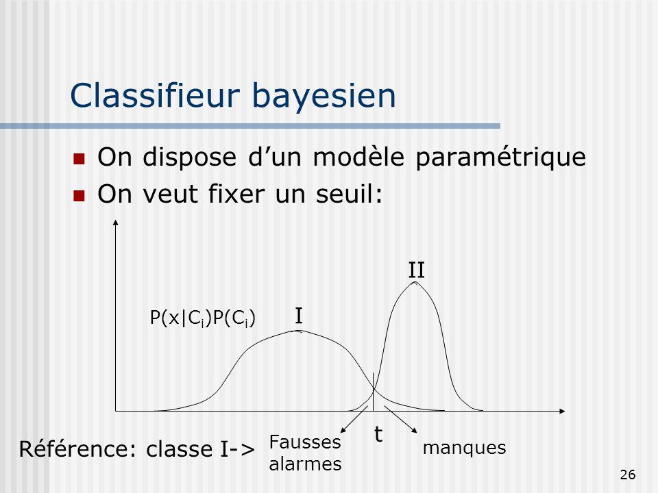 26 Classifieur bayesien On dispose d'un modèle paramétrique On veut fixer un seuil: manques Fausses alarmes t Référence: classe I-> I II P(x|C i )P(C