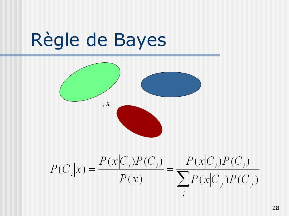 28 Règle de Bayes x