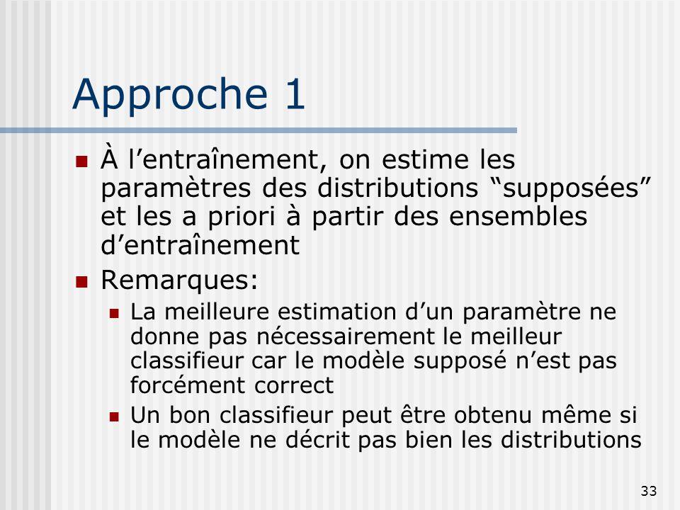 """33 Approche 1 À l'entraînement, on estime les paramètres des distributions """"supposées"""" et les a priori à partir des ensembles d'entraînement Remarques"""
