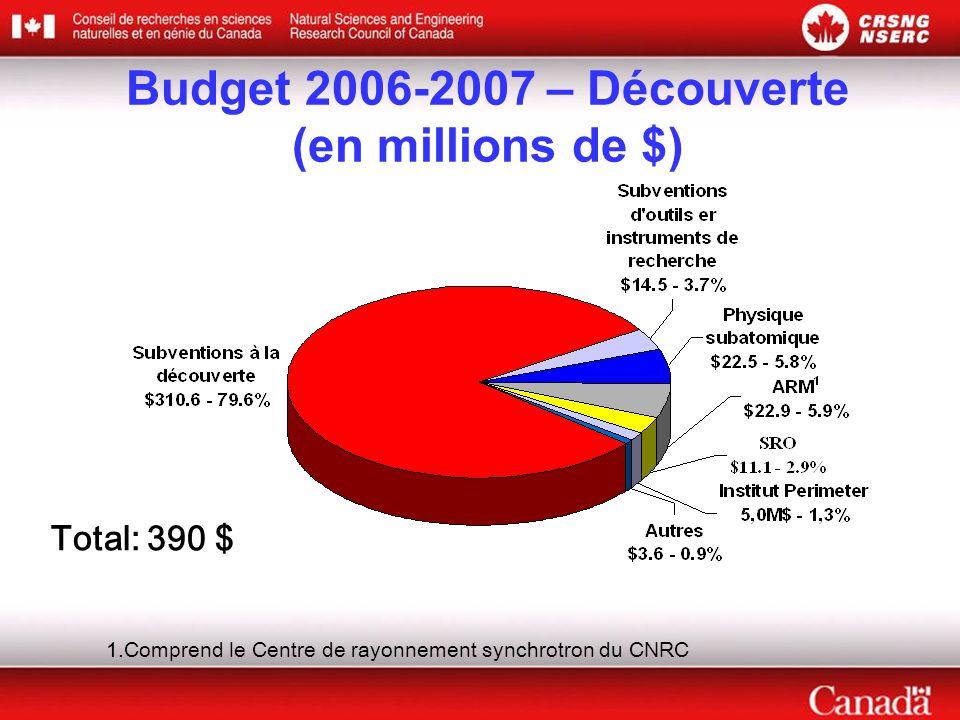 Budget 2006-2007 – Découverte (en millions de $) Total: 390 $ 1.Comprend le Centre de rayonnement synchrotron du CNRC