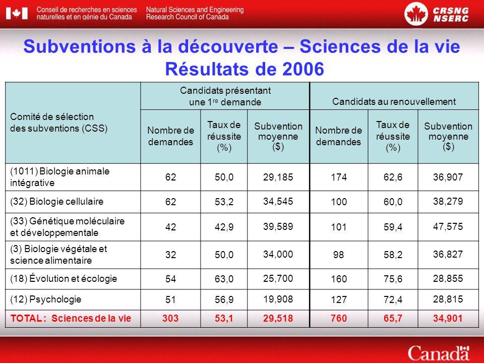 Comité de sélection des subventions (CSS) Candidats présentant une 1 re demande Candidats au renouvellement Nombre de demandes Taux de réussite (%) Subvention moyenne ($) Nombre de demandes Taux de réussite (%) Subvention moyenne ($) (1011) Biologie animale intégrative 6250,029,18517462,636,907 (32) Biologie cellulaire6253,234,54510060,038,279 (33) Génétique moléculaire et développementale 4242,939,58910159,447,575 (3) Biologie végétale et science alimentaire 3250,034,0009858,236,827 (18) Évolution et écologie5463,025,70016075,628,855 (12) Psychologie5156,919,90812772,428,815 TOTAL : Sciences de la vie30353,129,51876065,734,901 Subventions à la découverte – Sciences de la vie Résultats de 2006