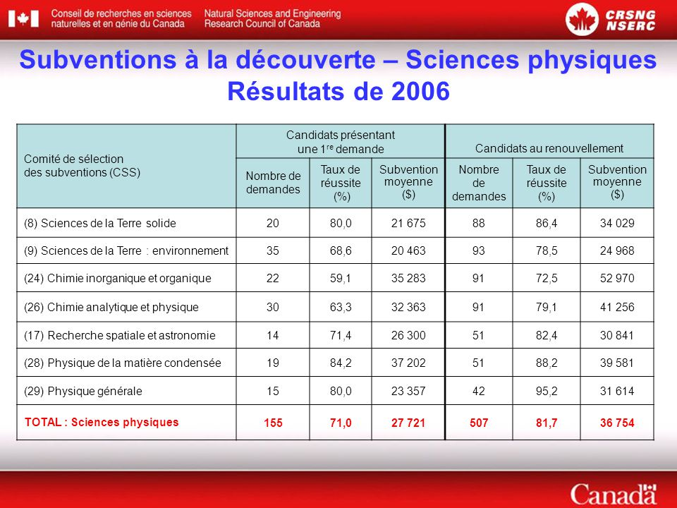 Comité de sélection des subventions (CSS) Candidats présentant une 1 re demande Candidats au renouvellement Nombre de demandes Taux de réussite (%) Subvention moyenne ($) Nombre de demandes Taux de réussite (%) Subvention moyenne ($) (8) Sciences de la Terre solide2080,021 6758886,434 029 (9) Sciences de la Terre : environnement3568,620 4639378,524 968 (24) Chimie inorganique et organique2259,135 2839172,552 970 (26) Chimie analytique et physique3063,332 3639179,141 256 (17) Recherche spatiale et astronomie1471,426 3005182,430 841 (28) Physique de la matière condensée1984,237 2025188,239 581 (29) Physique générale1580,023 3574295,231 614 TOTAL : Sciences physiques15571,027 72150781,736 754 Subventions à la découverte – Sciences physiques Résultats de 2006
