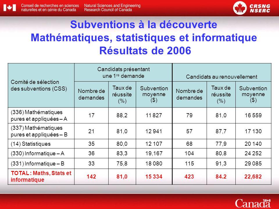Comité de sélection des subventions (CSS) Candidats présentant une 1 re demande Candidats au renouvellement Nombre de demandes Taux de réussite (%) Subvention moyenne ($) Nombre de demandes Taux de réussite (%) Subvention moyenne ($) (336) Mathématiques pures et appliquées – A 1788,211 8277981,016 559 (337) Mathématiques pures et appliquées – B 2181,012 9415787,717 130 (14) Statistiques3580,012 1076877,920 140 (330) Informatique – A3683,319,16710480,824 252 (331) Informatique – B3375,818 08011591,329 085 TOTAL : Maths, Stats et informatique 14281,015 33442384.222,682 Subventions à la découverte Mathématiques, statistiques et informatique Résultats de 2006