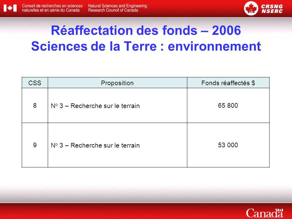 Réaffectation des fonds – 2006 Sciences de la Terre : environnement CSSPropositionFonds réaffectés $ 8N o 3 – Recherche sur le terrain65 800 9N o 3 – Recherche sur le terrain53 000