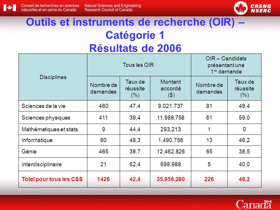 Outils et instruments de recherche (OIR) – Catégorie 1 Résultats de 2006 Disciplines Tous les OIR OIR – Candidats présentant une 1 re demande Nombre de demandes Taux de réussite (%) Montant accordé ($) Nombre de demandes Taux de réussite (%) Sciences de la vie46047,49,021,7378149,4 Sciences physiques41139,411,988,7586159,0 Mathématiques et stats944,4293,21310 Informatique6048,31,490,7581346,2 Génie46538,712,462,8266538,5 Interdisciplinaire2152,4698,988540,0 Total pour tous les CSS142642,435,956,28022648,2