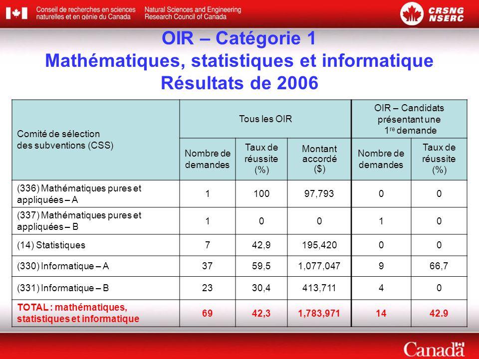OIR – Catégorie 1 Mathématiques, statistiques et informatique Résultats de 2006 Comité de sélection des subventions (CSS) Tous les OIR OIR – Candidats présentant une 1 re demande Nombre de demandes Taux de réussite (%) Montant accordé ($) Nombre de demandes Taux de réussite (%) (336) Mathématiques pures et appliquées – A 110097,79300 (337) Mathématiques pures et appliquées – B 10010 (14) Statistiques742,9195,42000 (330) Informatique – A3759,51,077,047966,7 (331) Informatique – B2330,4413,71140 TOTAL : mathématiques, statistiques et informatique 6942,31,783,9711442.9