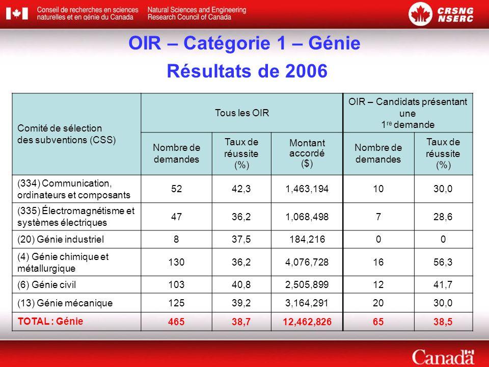 OIR – Catégorie 1 – Génie Résultats de 2006 Comité de sélection des subventions (CSS) Tous les OIR OIR – Candidats présentant une 1 re demande Nombre de demandes Taux de réussite (%) Montant accordé ($) Nombre de demandes Taux de réussite (%) (334) Communication, ordinateurs et composants 5242,31,463,1941030,0 (335) Électromagnétisme et systèmes électriques 4736,21,068,498728,6 (20) Génie industriel837,5184,21600 (4) Génie chimique et métallurgique 13036,24,076,7281656,3 (6) Génie civil10340,82,505,8991241,7 (13) Génie mécanique12539,23,164,2912030,0 TOTAL : Génie46538,712,462,8266538,5