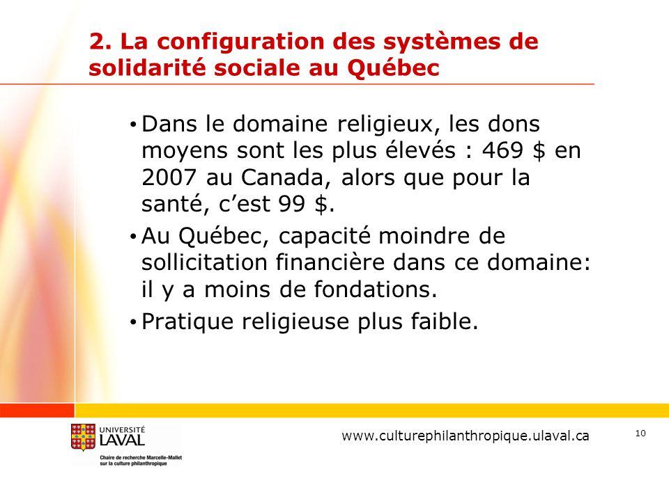 www.ulaval.ca 10 2. La configuration des systèmes de solidarité sociale au Québec Dans le domaine religieux, les dons moyens sont les plus élevés : 46