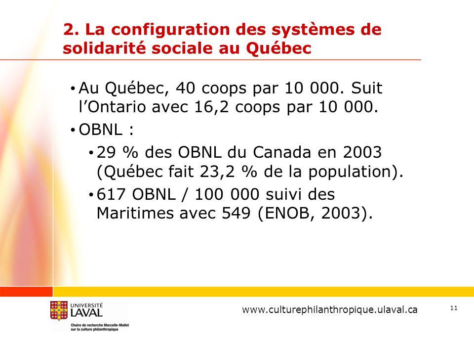 www.ulaval.ca 11 2. La configuration des systèmes de solidarité sociale au Québec Au Québec, 40 coops par 10 000. Suit l'Ontario avec 16,2 coops par 1