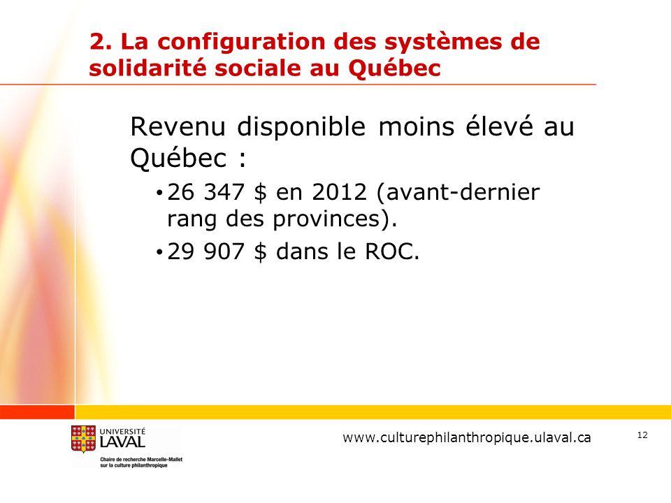 www.ulaval.ca 12 2. La configuration des systèmes de solidarité sociale au Québec Revenu disponible moins élevé au Québec : 26 347 $ en 2012 (avant-de