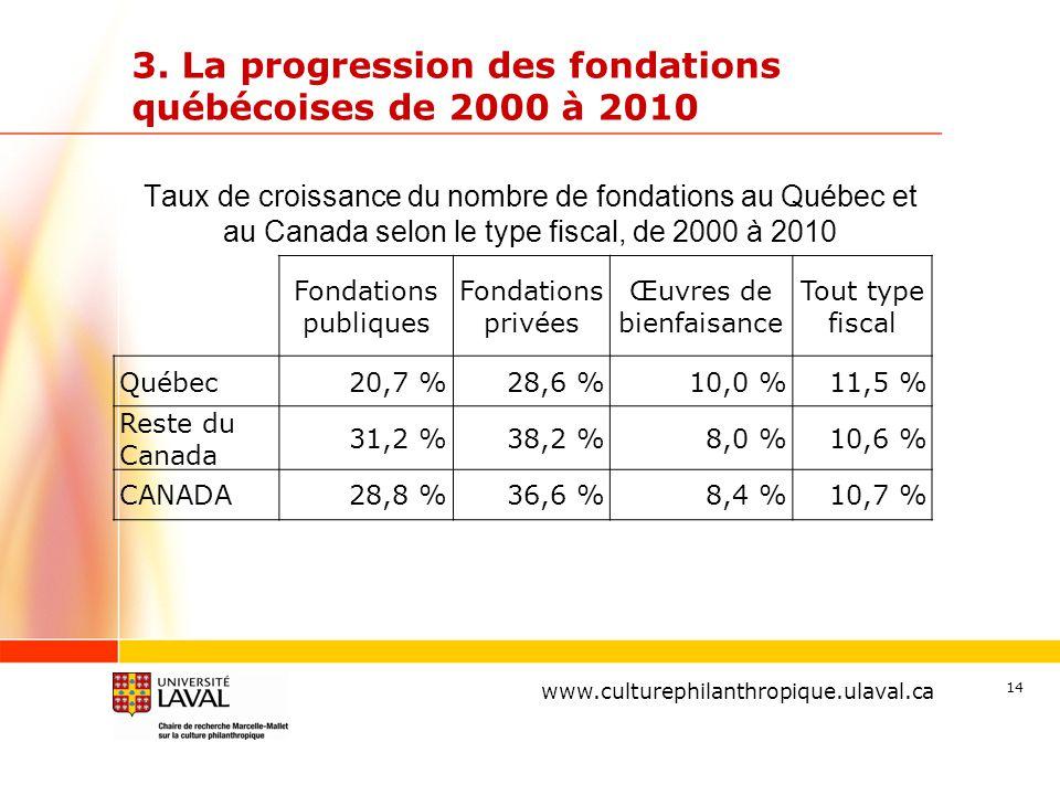 www.ulaval.ca 14 3. La progression des fondations québécoises de 2000 à 2010 www.culturephilanthropique.ulaval.ca Fondations publiques Fondations priv