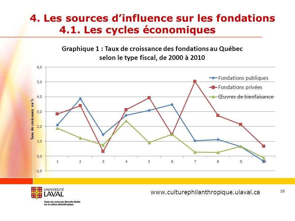 www.ulaval.ca 16 4. Les sources d'influence sur les fondations 4.1. Les cycles économiques www.culturephilanthropique.ulaval.ca