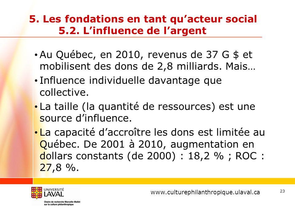 www.ulaval.ca 23 5. Les fondations en tant qu'acteur social 5.2. L'influence de l'argent Au Québec, en 2010, revenus de 37 G $ et mobilisent des dons
