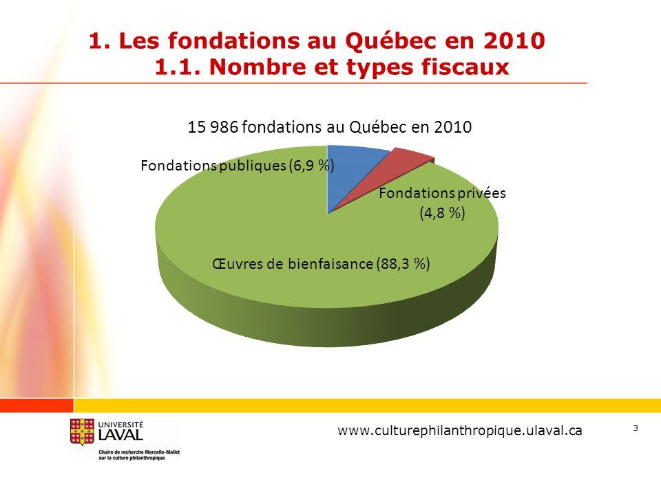 www.ulaval.ca 3 1. Les fondations au Québec en 2010 1.1. Nombre et types fiscaux www.culturephilanthropique.ulaval.ca