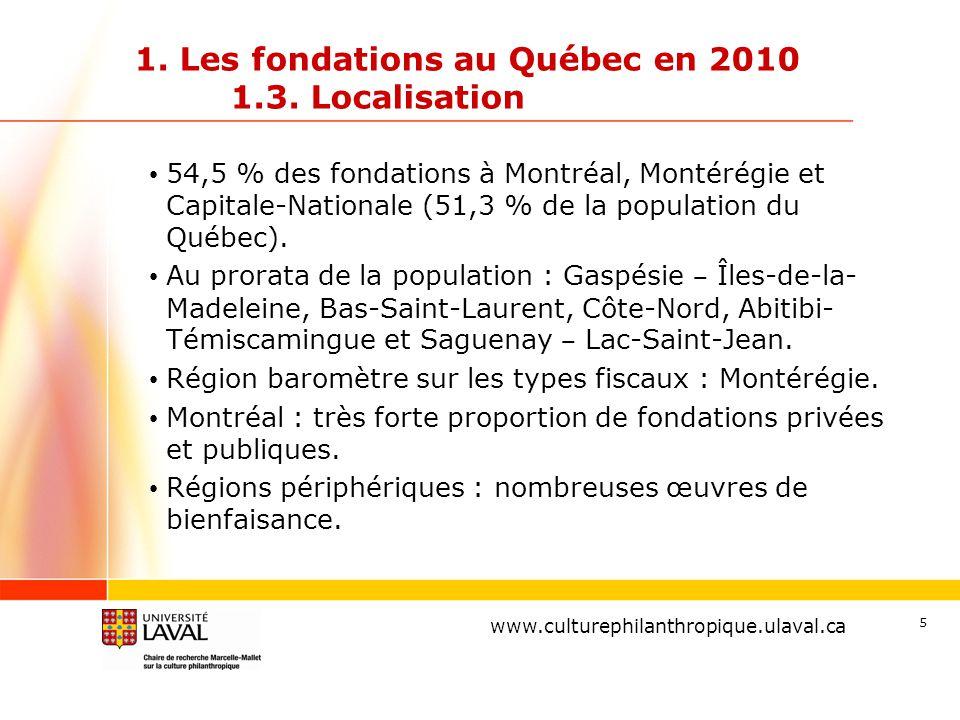 www.ulaval.ca 5 1. Les fondations au Québec en 2010 1.3. Localisation 54,5 % des fondations à Montréal, Montérégie et Capitale-Nationale (51,3 % de la