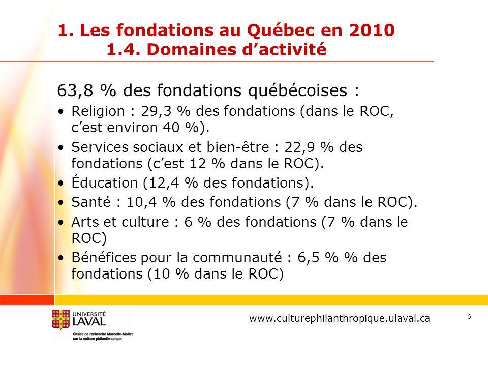 www.ulaval.ca 6 1. Les fondations au Québec en 2010 1.4. Domaines d'activité 63,8 % des fondations québécoises : Religion : 29,3 % des fondations (dan