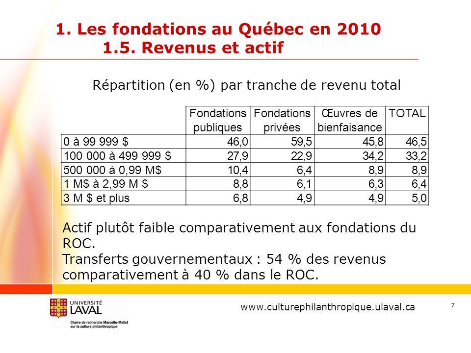www.ulaval.ca 1. Les fondations au Québec en 2010 1.5. Revenus et actif Répartition (en %) par tranche de revenu total 7 www.culturephilanthropique.ul