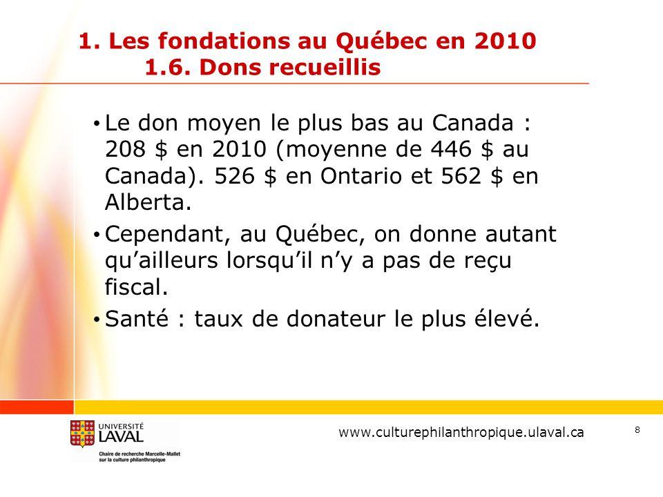 www.ulaval.ca 8 1. Les fondations au Québec en 2010 1.6. Dons recueillis Le don moyen le plus bas au Canada : 208 $ en 2010 (moyenne de 446 $ au Canad