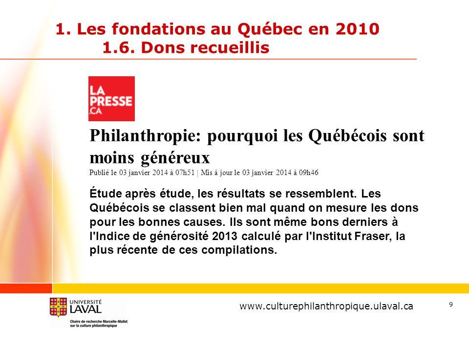 www.ulaval.ca 9 1. Les fondations au Québec en 2010 1.6. Dons recueillis www.culturephilanthropique.ulaval.ca Philanthropie: pourquoi les Québécois so
