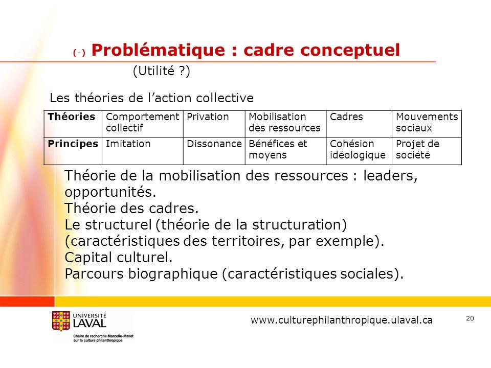 www.ulaval.ca 20 (-) Problématique : cadre conceptuel www.culturephilanthropique.ulaval.ca ThéoriesComportement collectif PrivationMobilisation des re