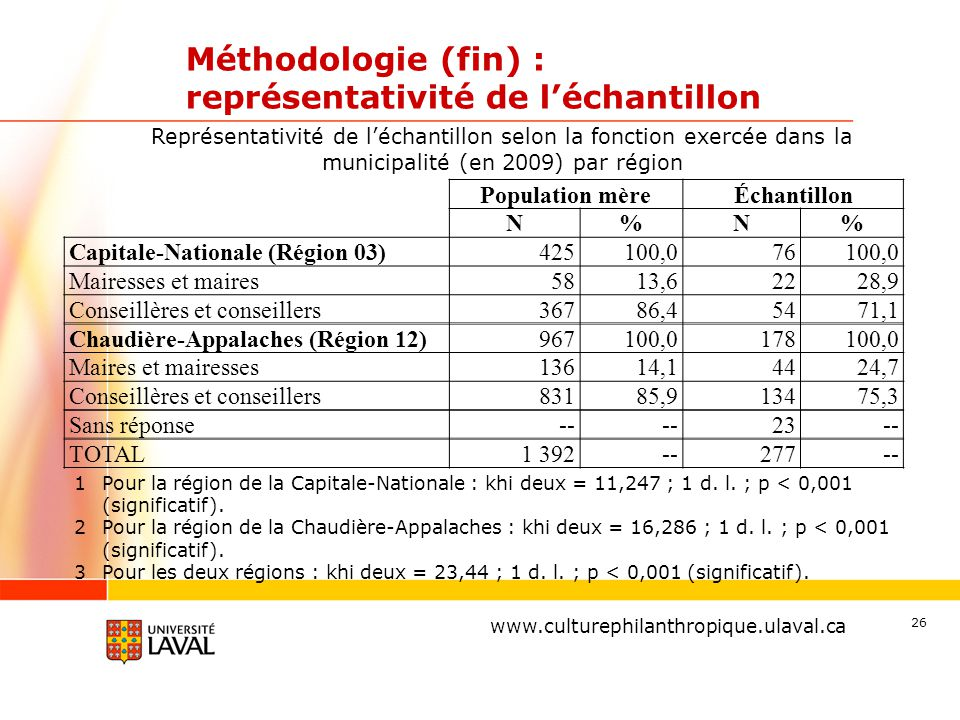 www.ulaval.ca Méthodologie (fin) : représentativité de l'échantillon Population mèreÉchantillon N%N% Capitale-Nationale (Région 03)425100,076 100,0 Mairesses et maires5813,6 2228,9 Conseillères et conseillers36786,4 5471,1 Chaudière-Appalaches (Région 12)967100,0178 100,0 Maires et mairesses13614,1 4424,7 Conseillères et conseillers83185,9 13475,3 Sans réponse-- 23-- TOTAL1 392--277-- 26 Représentativité de l'échantillon selon la fonction exercée dans la municipalité (en 2009) par région 1 Pour la région de la Capitale-Nationale : khi deux = 11,247 ; 1 d.