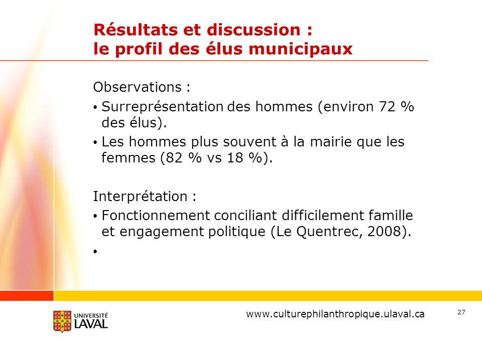 www.ulaval.ca Résultats et discussion : le profil des élus municipaux Observations : Surreprésentation des hommes (environ 72 % des élus). Les hommes