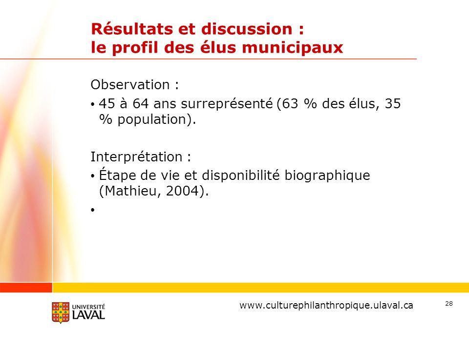 www.ulaval.ca Résultats et discussion : le profil des élus municipaux Observation : 45 à 64 ans surreprésenté (63 % des élus, 35 % population).