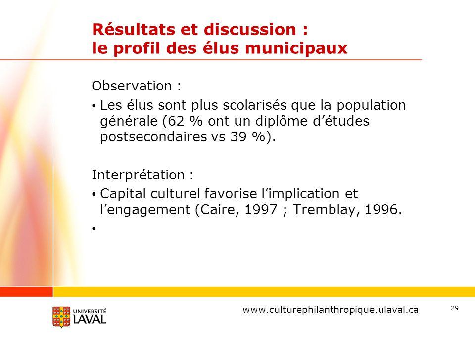 www.ulaval.ca Résultats et discussion : le profil des élus municipaux Observation : Les élus sont plus scolarisés que la population générale (62 % ont un diplôme d'études postsecondaires vs 39 %).