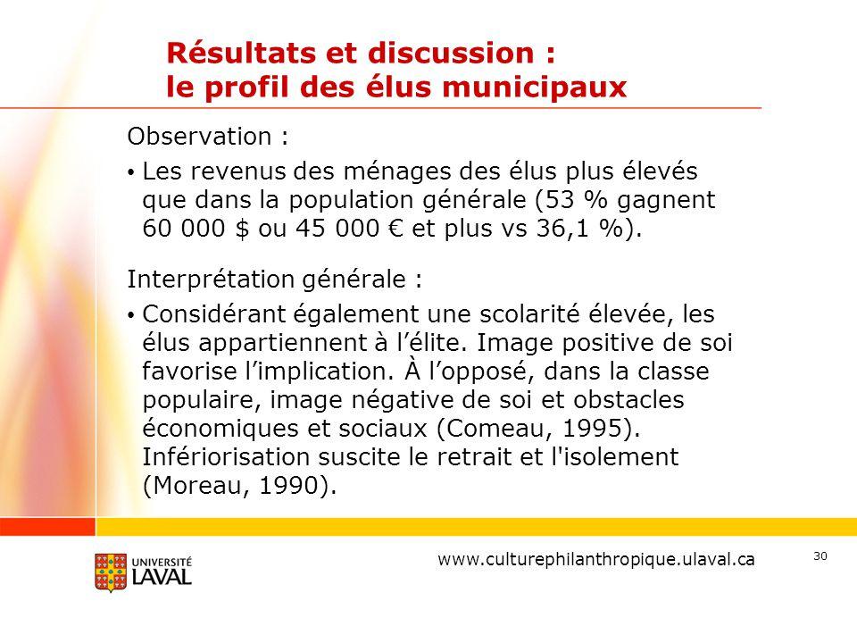 www.ulaval.ca Résultats et discussion : le profil des élus municipaux Observation : Les revenus des ménages des élus plus élevés que dans la population générale (53 % gagnent 60 000 $ ou 45 000 € et plus vs 36,1 %).
